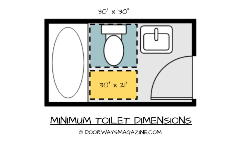 Bathroom Dimensions For Toilets Sinks Showers And Bathtubs